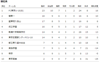 T1順位表.png
